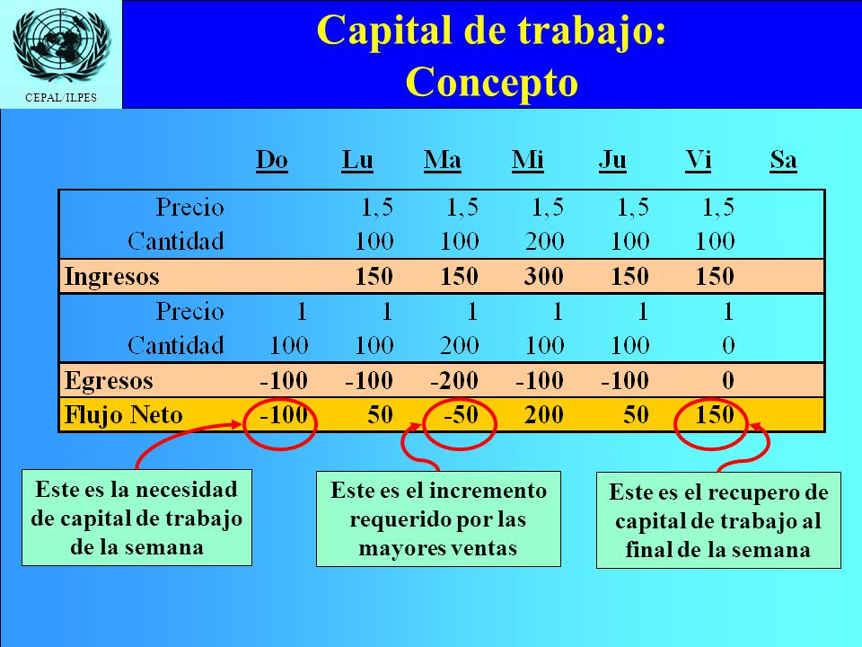 CEPAL/ILPES Capital de trabajo: Concepto Este es la necesidad de capital de trabajo de la semana Este es el incremento requerido por las mayores venta