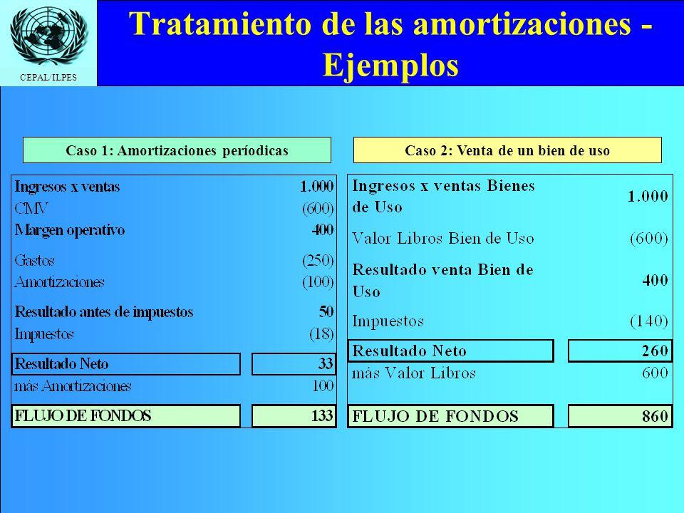CEPAL/ILPES Tratamiento de las amortizaciones - Ejemplos Caso 1: Amortizaciones períodicasCaso 2: Venta de un bien de uso