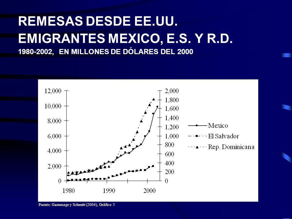 REMESAS DESDE EE.UU. EMIGRANTES MEXICO, E.S. Y R.D.