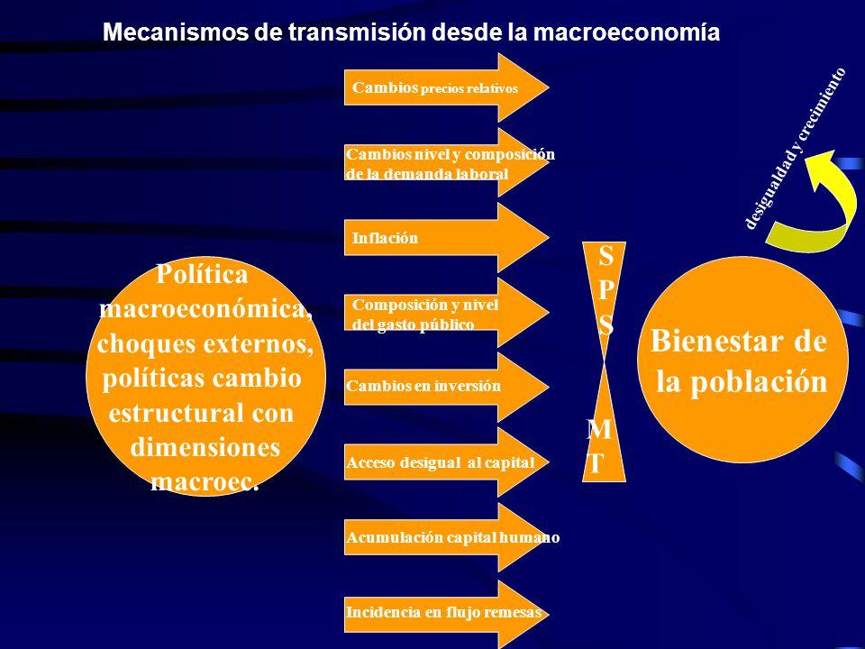 Mecanismos de transmisión desde la macroeconomía Política macroeconómica, choques externos, políticas cambio estructural con dimensiones macroec.