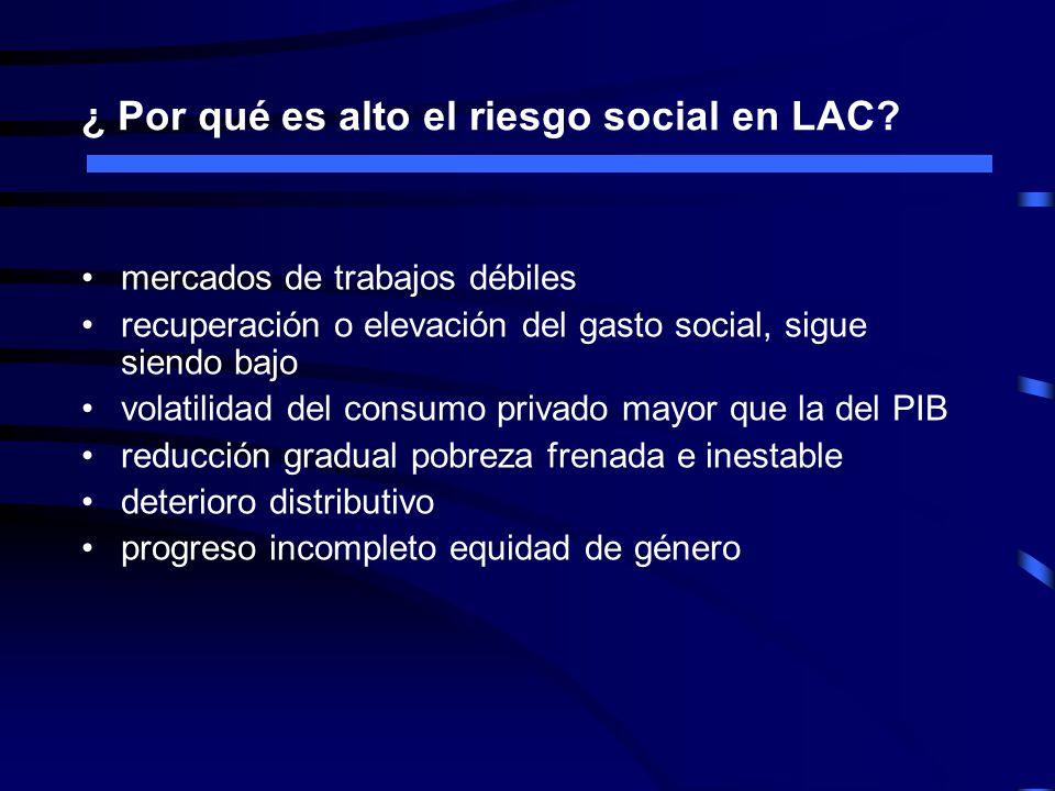 ¿ Por qué es alto el riesgo social en LAC.