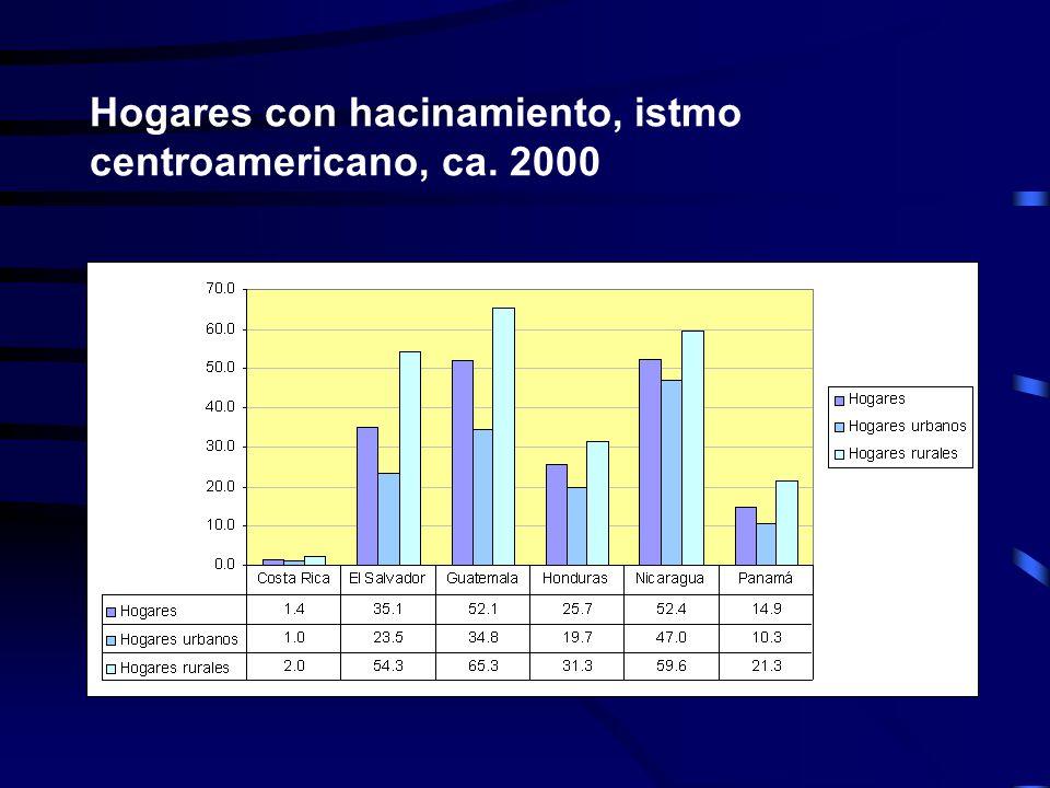 Hogares con hacinamiento, istmo centroamericano, ca. 2000