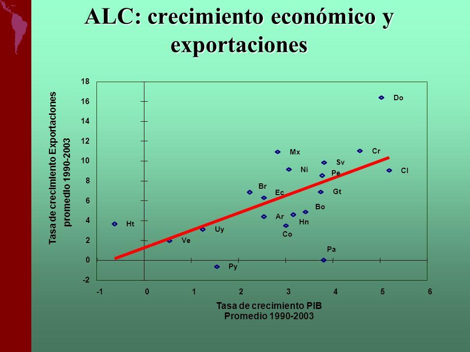 ALC: crecimiento económico y exportaciones Ar Bo Br Cl Co Cr Ec Sv Gt Ht Hn Mx Ni Pa Py Pe Do Uy Ve -2 0 2 4 6 8 10 12 14 16 18 0123456 Tasa de crecim