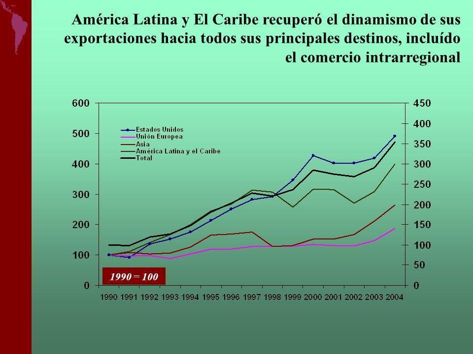América Latina y El Caribe recuperó el dinamismo de sus exportaciones hacia todos sus principales destinos, incluído el comercio intrarregional 1990 =