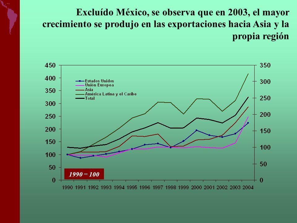Excluído México, se observa que en 2003, el mayor crecimiento se produjo en las exportaciones hacia Asia y la propia región 1990 = 100