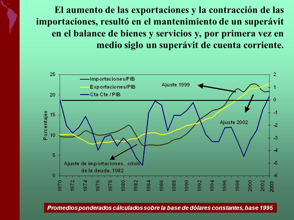 El aumento de las exportaciones y la contracción de las importaciones, resultó en el mantenimiento de un superávit en el balance de bienes y servicios