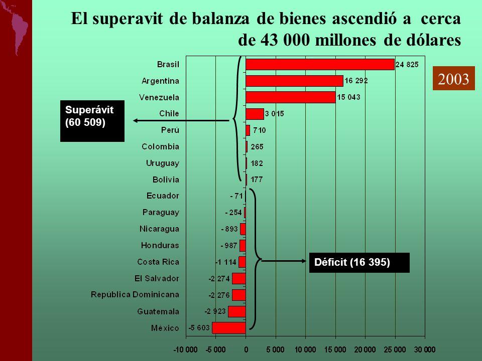 Déficit (16 395)) Superávit (60 509) ) El superavit de balanza de bienes ascendió a cerca de 43 000 millones de dólares 2003