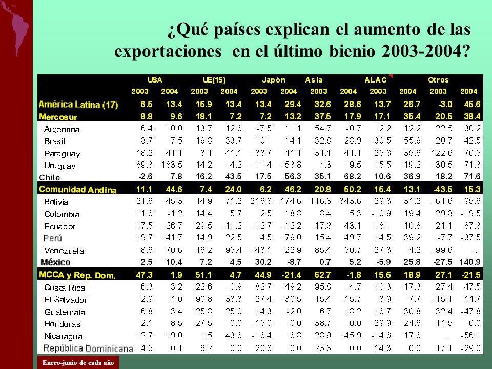 ¿Qué países explican el aumento de las exportaciones en el último bienio 2003-2004? Enero-junio de cada año