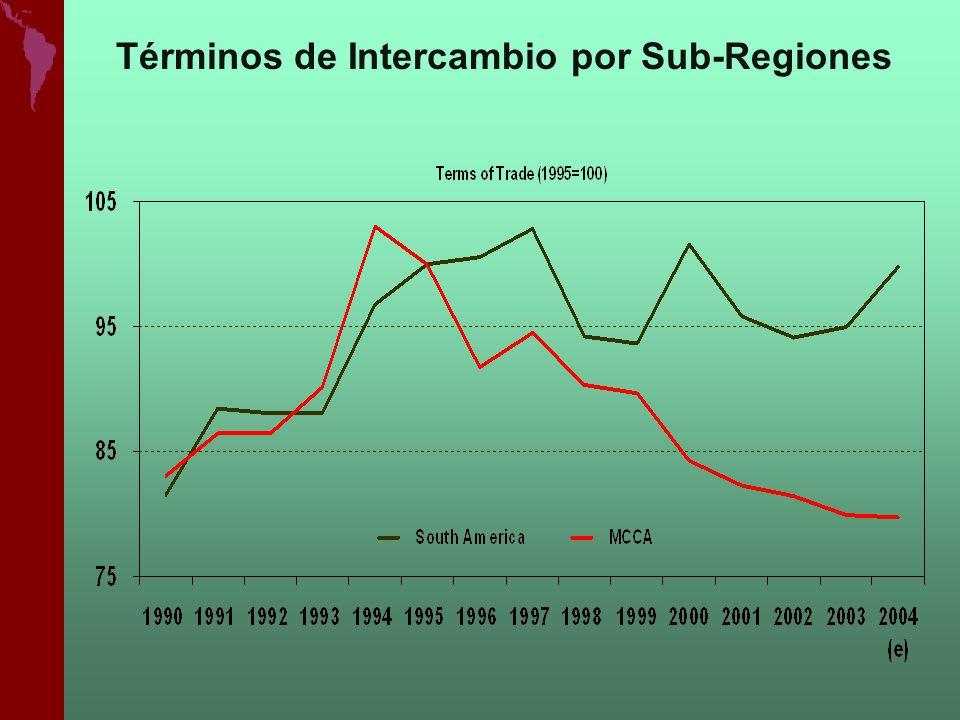 Términos de Intercambio por Sub-Regiones