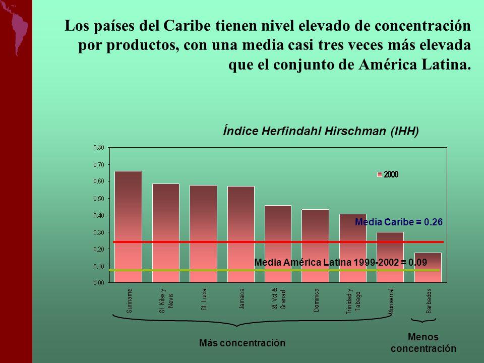 Los países del Caribe tienen nivel elevado de concentración por productos, con una media casi tres veces más elevada que el conjunto de América Latina