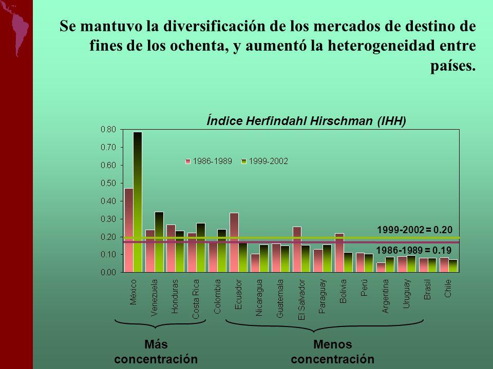 Se mantuvo la diversificación de los mercados de destino de fines de los ochenta, y aumentó la heterogeneidad entre países. 1986-1989 = 0.19 1999-2002
