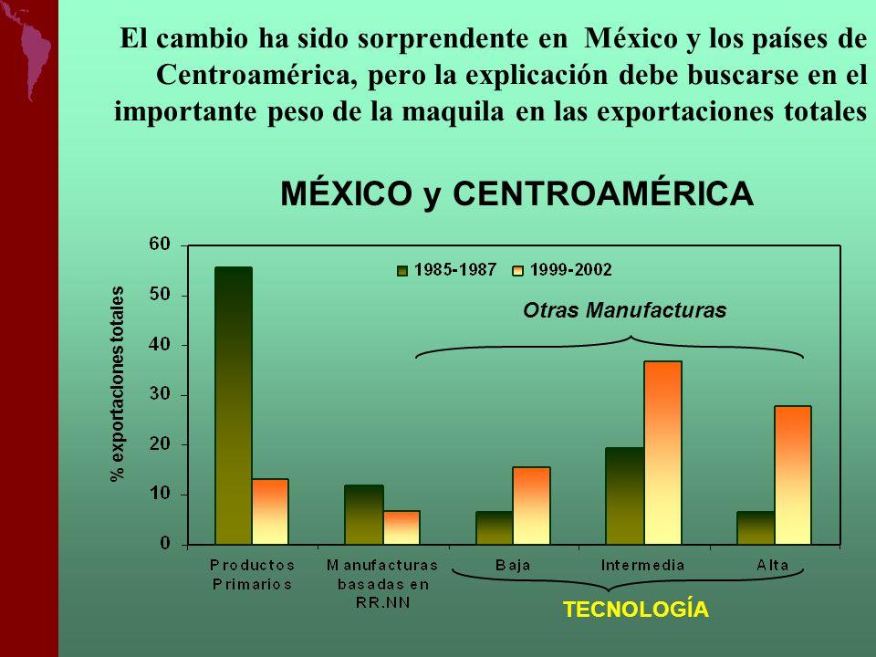 El cambio ha sido sorprendente en México y los países de Centroamérica, pero la explicación debe buscarse en el importante peso de la maquila en las e