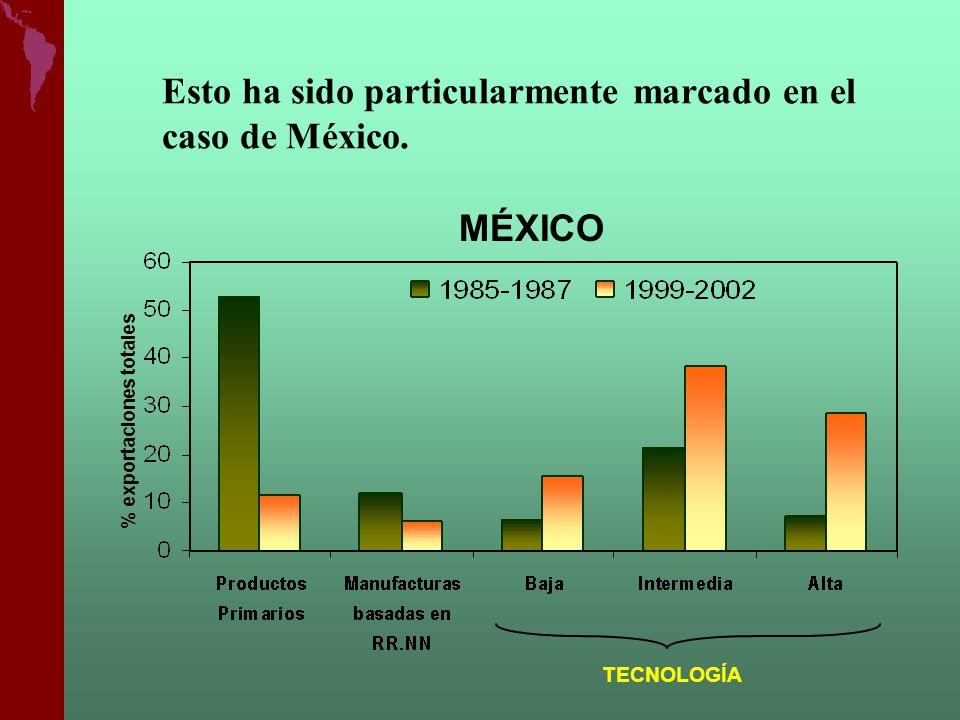 TECNOLOGÍA MÉXICO Esto ha sido particularmente marcado en el caso de México. % exportaciones totales