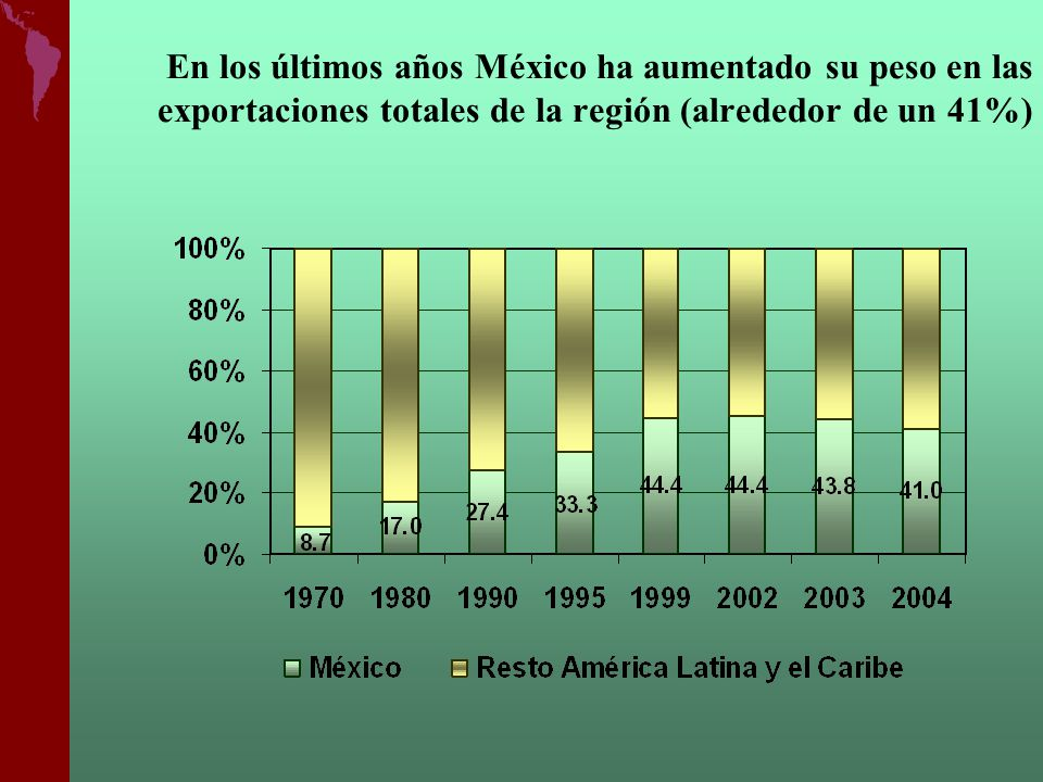 En los últimos años México ha aumentado su peso en las exportaciones totales de la región (alrededor de un 41%)