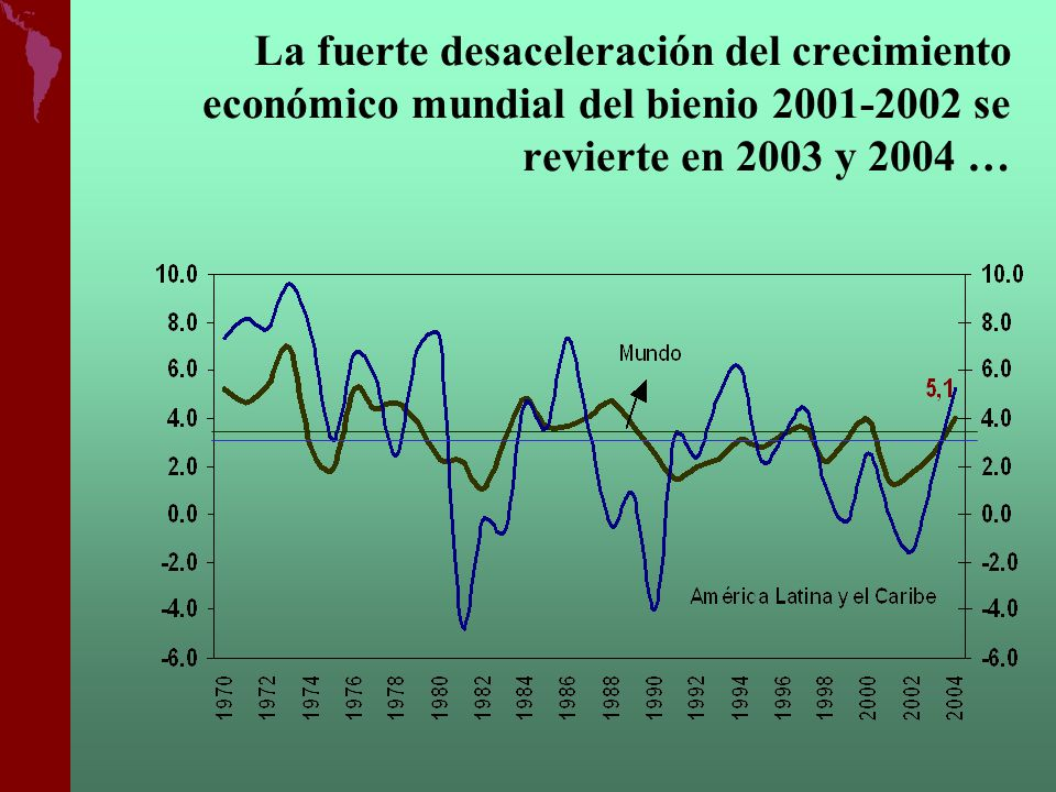 La fuerte desaceleración del crecimiento económico mundial del bienio 2001-2002 se revierte en 2003 y 2004 …