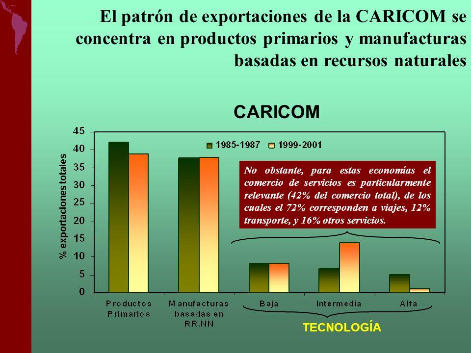 TECNOLOGÍA CARICOM % exportaciones totales El patrón de exportaciones de la CARICOM se concentra en productos primarios y manufacturas basadas en recu