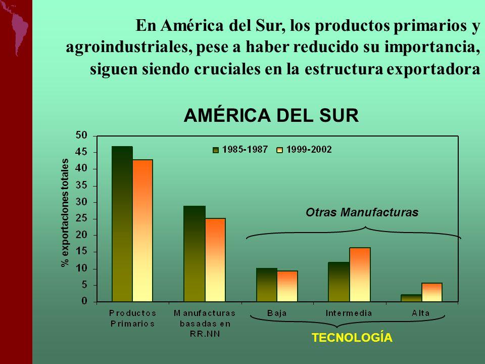 TECNOLOGÍA AMÉRICA DEL SUR % exportaciones totales En América del Sur, los productos primarios y agroindustriales, pese a haber reducido su importanci