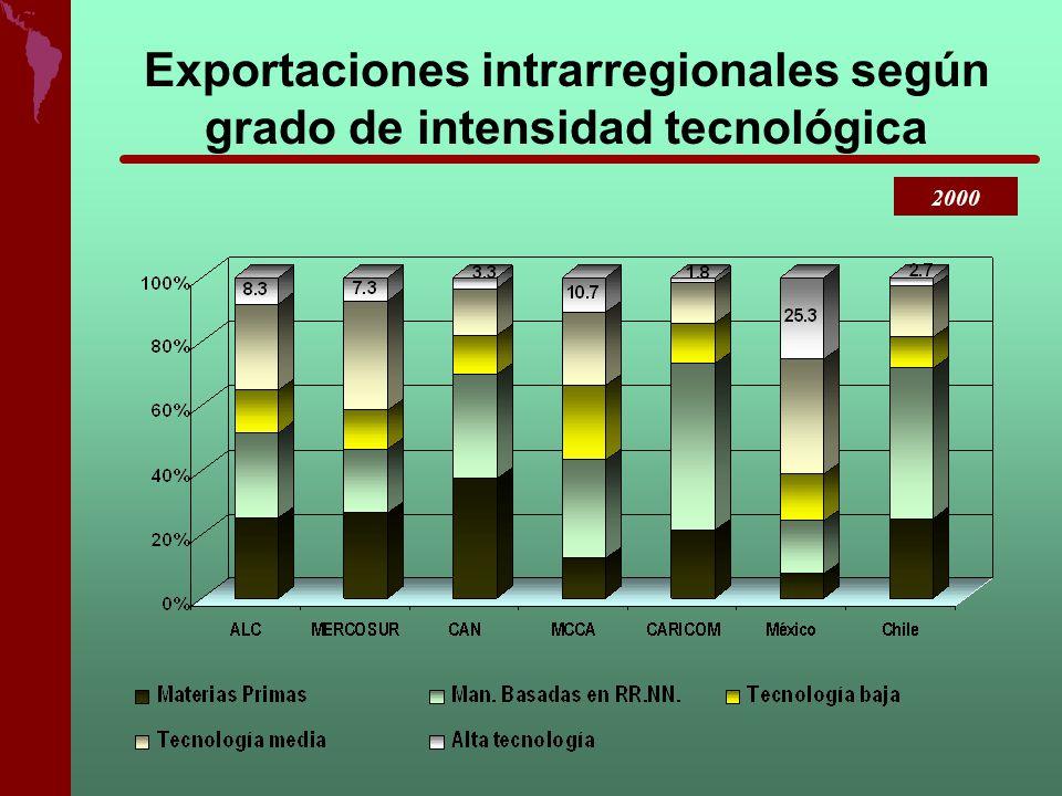 Exportaciones intrarregionales según grado de intensidad tecnológica 2000