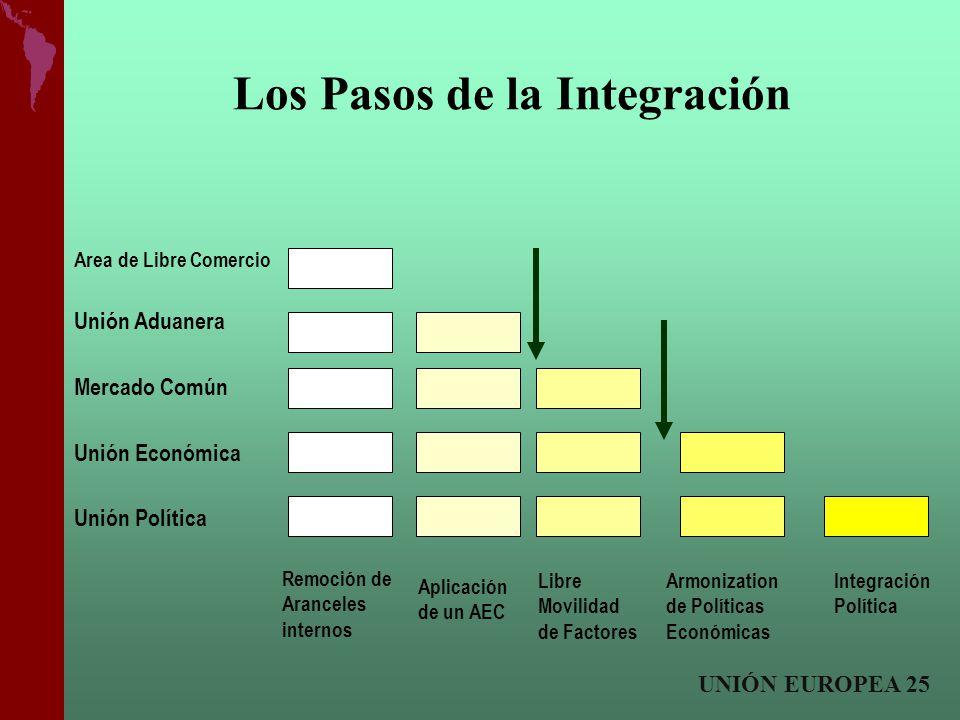 Los Pasos de la Integración Remoción de Aranceles internos Aplicación de un AEC Libre Movilidad de Factores Armonization de Políticas Económicas Integ