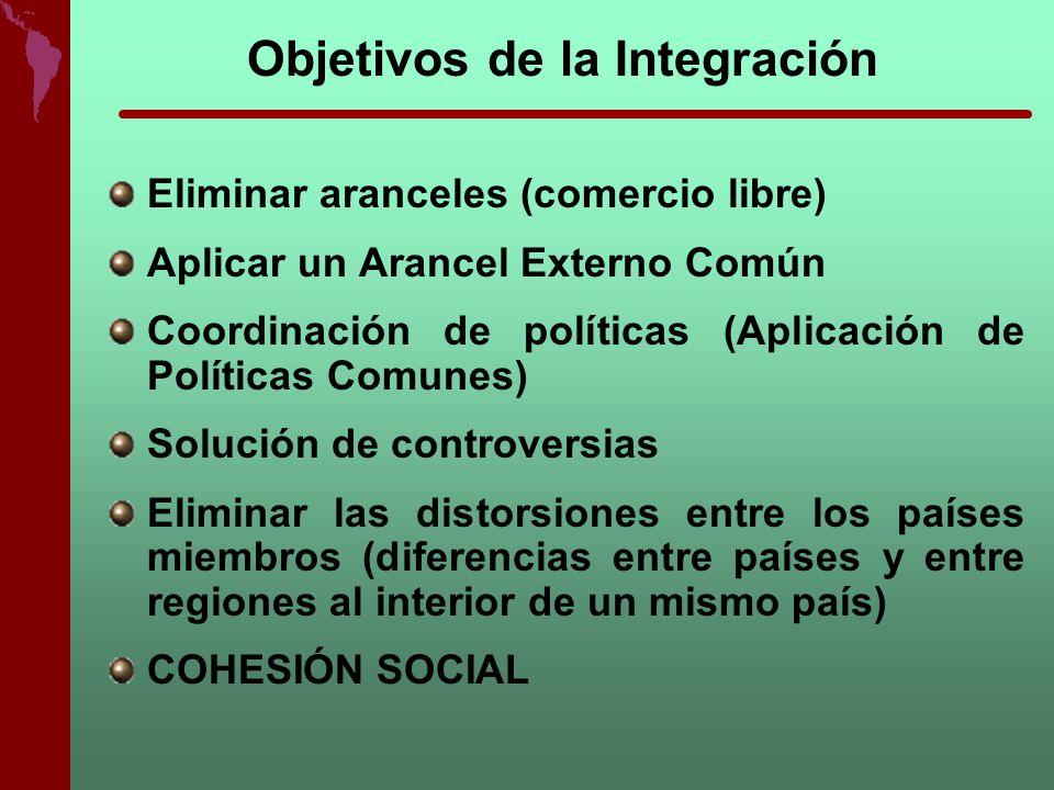 Objetivos de la Integración Eliminar aranceles (comercio libre) Aplicar un Arancel Externo Común Coordinación de políticas (Aplicación de Políticas Co
