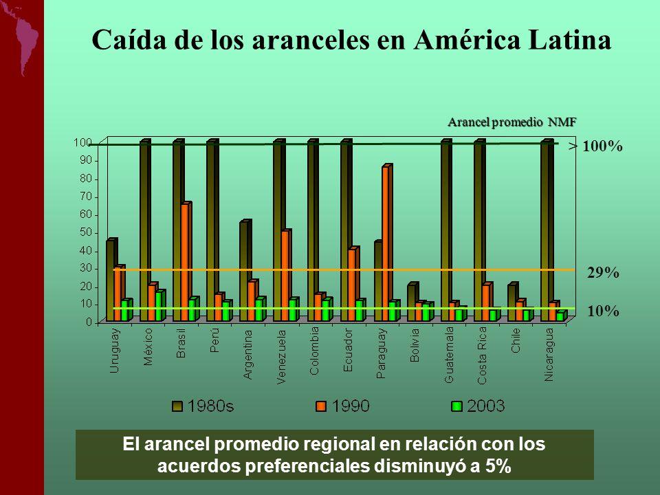 Arancel promedio NMF El arancel promedio regional en relación con los acuerdos preferenciales disminuyó a 5% Caída de los aranceles en América Latina