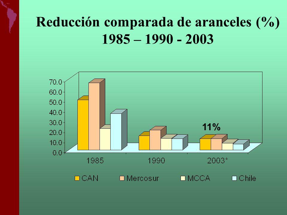 Reducción comparada de aranceles (%) 1985 – 1990 - 2003 11%