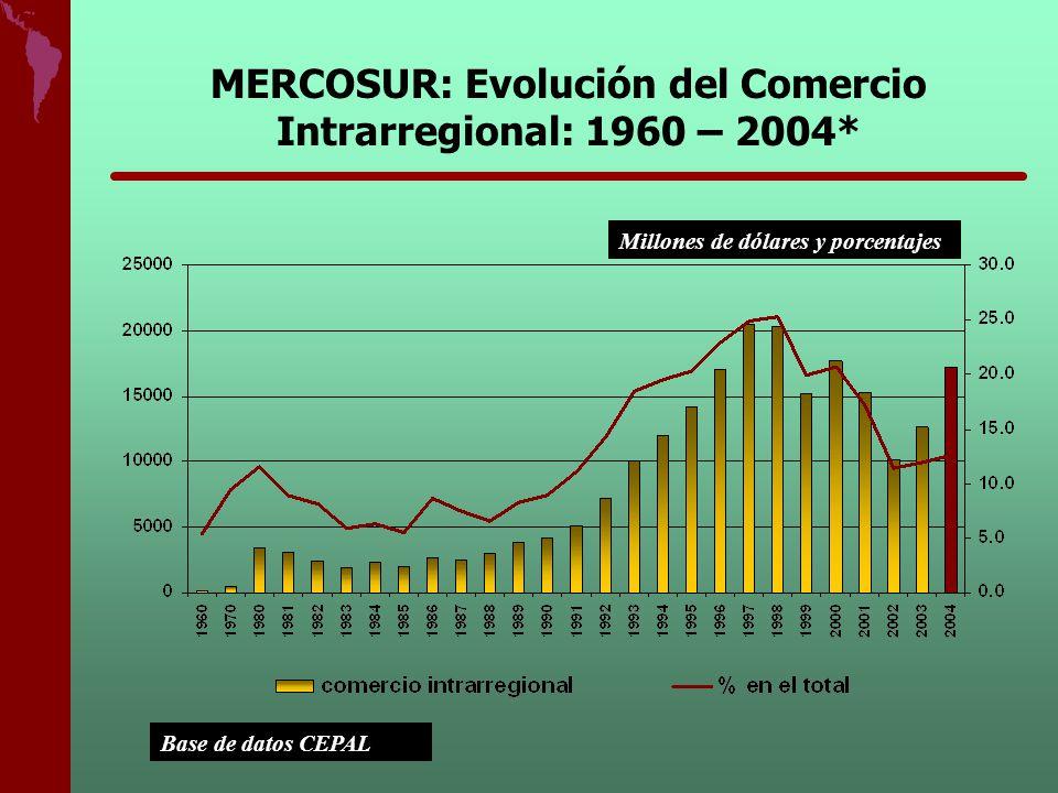 MERCOSUR: Evolución del Comercio Intrarregional: 1960 – 2004* Base de datos CEPAL Millones de dólares y porcentajes