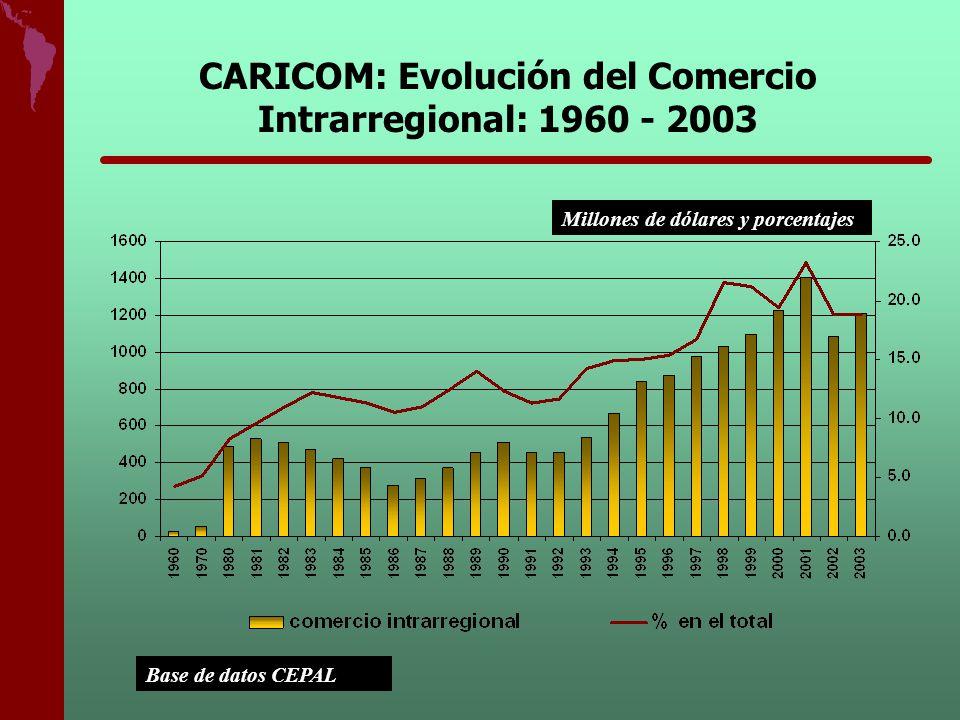 CARICOM: Evolución del Comercio Intrarregional: 1960 - 2003 Base de datos CEPAL Millones de dólares y porcentajes
