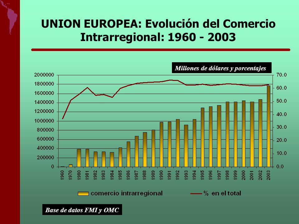 UNION EUROPEA: Evolución del Comercio Intrarregional: 1960 - 2003 Base de datos FMI y OMC Millones de dólares y porcentajes