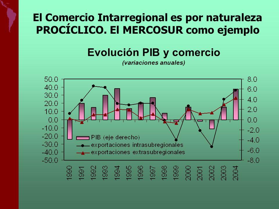Evolución PIB y comercio (variaciones anuales) El Comercio Intarregional es por naturaleza PROCÍCLICO. El MERCOSUR como ejemplo