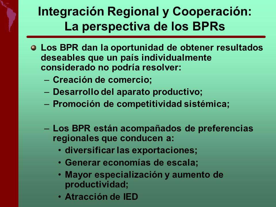 Integración Regional y Cooperación: La perspectiva de los BPRs Los BPR dan la oportunidad de obtener resultados deseables que un país individualmente