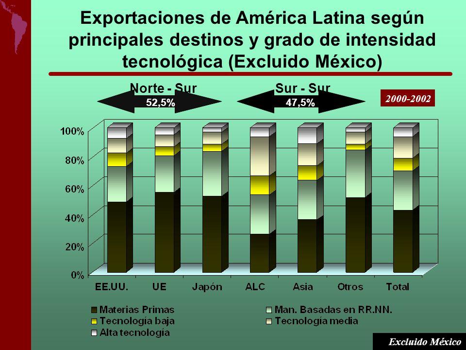 Norte - SurSur - Sur 52,5%47,5% Excluido México 2000-2002 Exportaciones de América Latina según principales destinos y grado de intensidad tecnológica