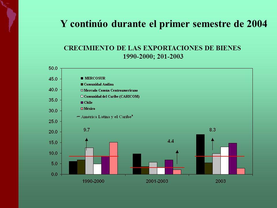 CRECIMIENTO DE LAS EXPORTACIONES DE BIENES Enero-Junio (2002; 2003 y 2004) La mejoría en el ritmo de crecimiento de las exportaciones fue generalizada,… En el primer semestre de 2004, el crecimiento de las exportaciones fue del orden del 21%
