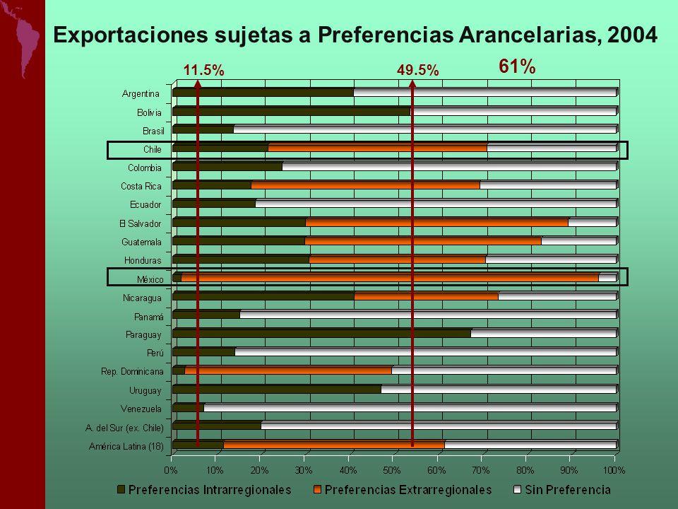 Exportaciones sujetas a Preferencias Arancelarias, 2004 11.5%49.5% 61%