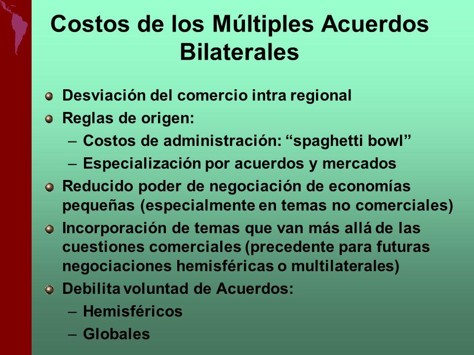 Costos de los Múltiples Acuerdos Bilaterales Desviación del comercio intra regional Reglas de origen: –Costos de administración: spaghetti bowl –Espec