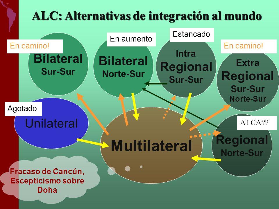 Unilateral Bilateral Sur-Sur Multilateral Agotado Fracaso de Cancún, Escepticismo sobre Doha ALC: Alternativas de integración al mundo Limitado Bilate