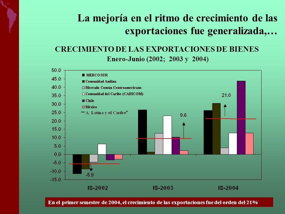 CRECIMIENTO DE LAS EXPORTACIONES DE BIENES Enero-Junio (2002; 2003 y 2004) La mejoría en el ritmo de crecimiento de las exportaciones fue generalizada