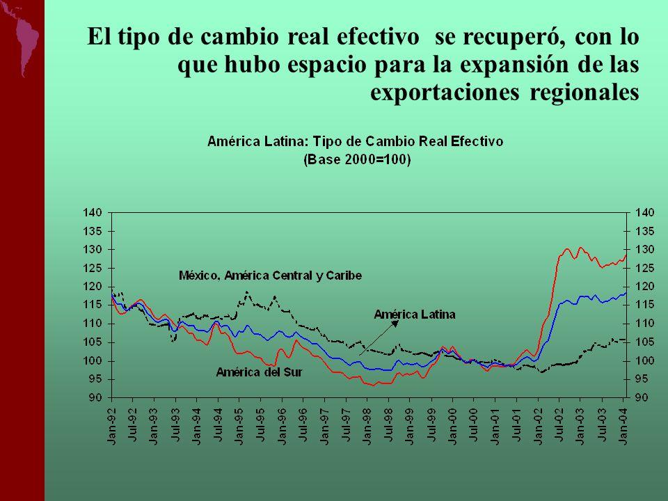 ALC: crecimiento económico y exportaciones Ar Bo Br Cl Co Cr Ec Sv Gt Ht Hn Mx Ni Pa Py Pe Do Uy Ve -2 0 2 4 6 8 10 12 14 16 18 0123456 Tasa de crecimiento PIB Promedio 1990-2003 Tasa de crecimiento Exportaciones promedio 1990-2003