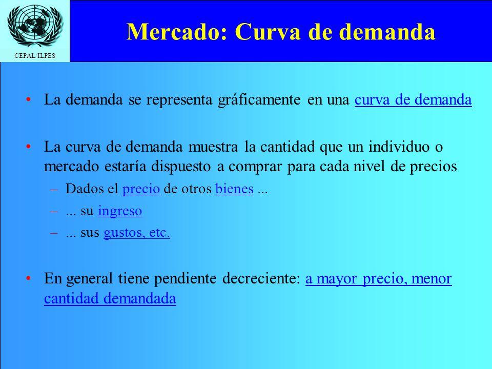 CEPAL/ILPES Mercado: Curva de demanda La demanda se representa gráficamente en una curva de demanda La curva de demanda muestra la cantidad que un ind