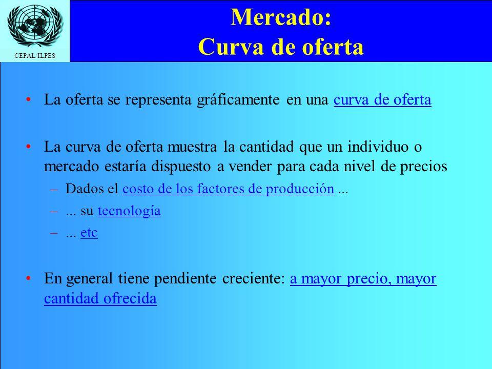 CEPAL/ILPES Mercado: Curva de oferta La oferta se representa gráficamente en una curva de oferta La curva de oferta muestra la cantidad que un individ