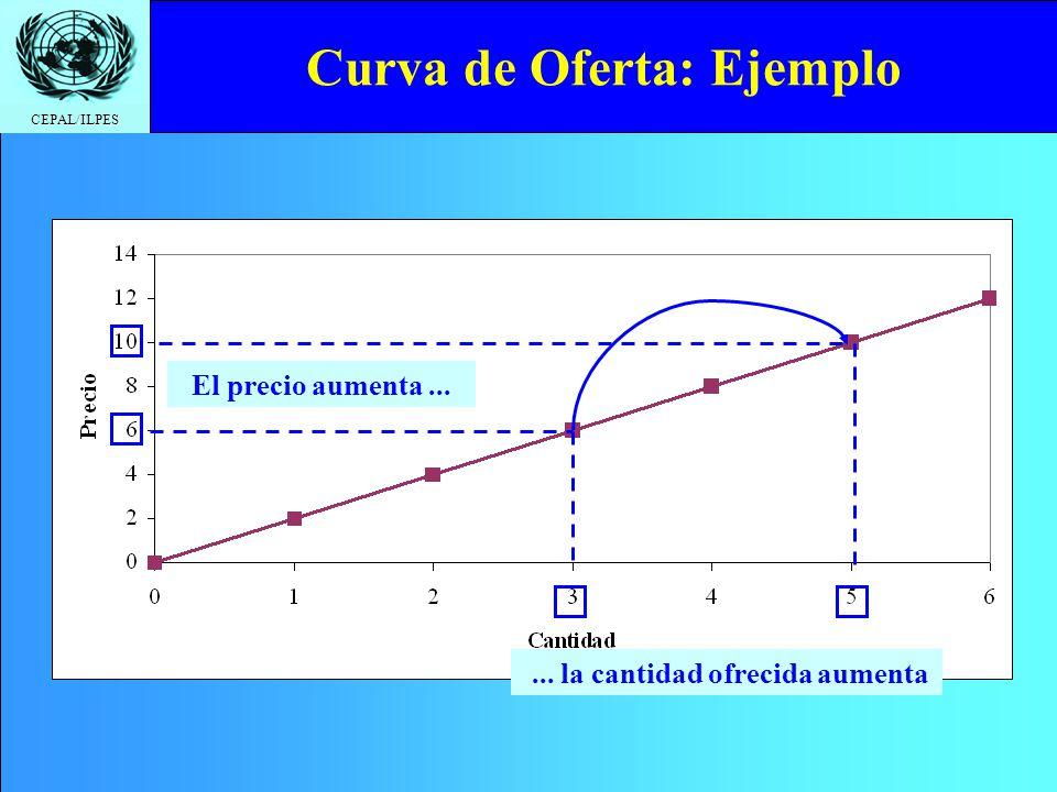 CEPAL/ILPES Curva de Oferta: Ejemplo El precio aumenta...... la cantidad ofrecida aumenta