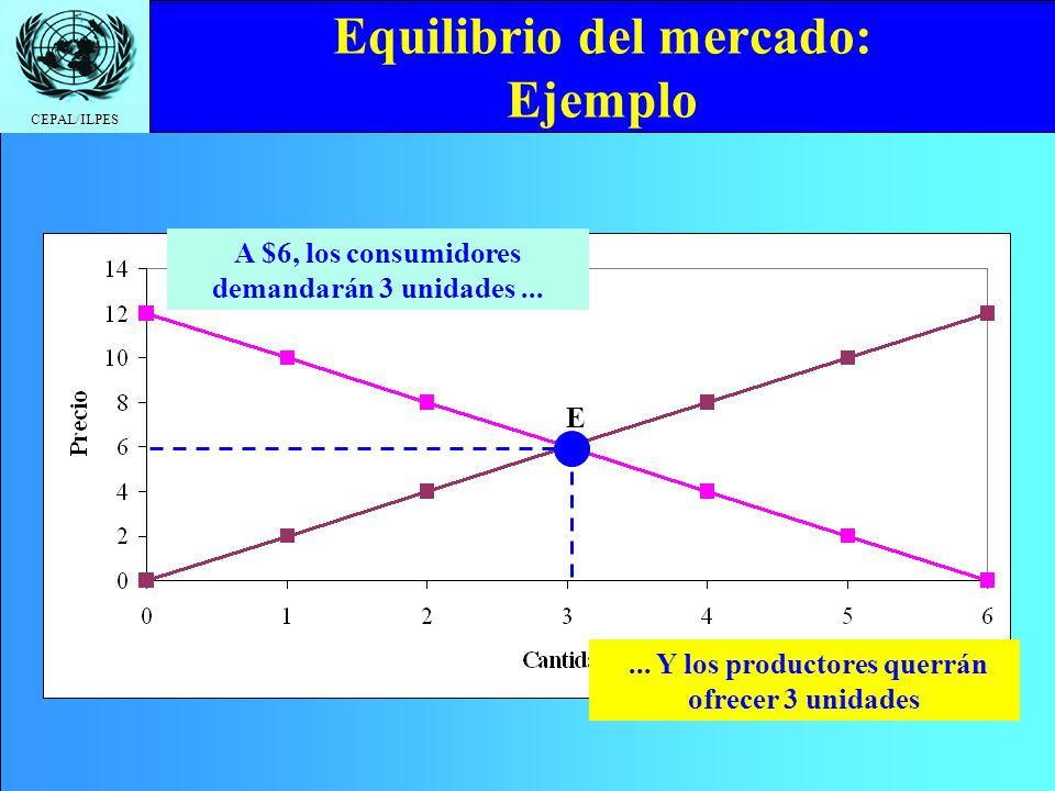 CEPAL/ILPES Equilibrio del mercado: Ejemplo A $6, los consumidores demandarán 3 unidades...... Y los productores querrán ofrecer 3 unidades E