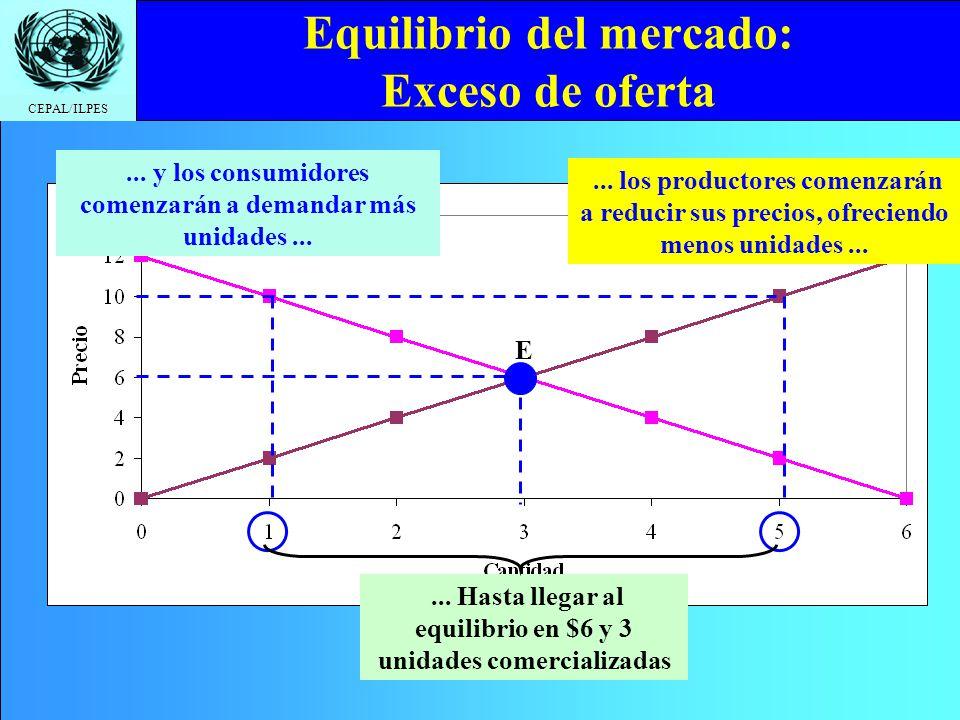 CEPAL/ILPES... Hay un exceso de oferta de 4 unidades Equilibrio del mercado: Exceso de oferta... Y los productores querrán ofrecer 5 unidades A $10, l