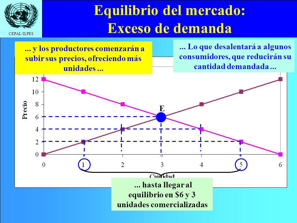 CEPAL/ILPES... Hay un exceso de demanda de 4 unidades Equilibrio del mercado: Exceso de demanda... Y los productores querrán ofrecer sólo 1 unidad A $