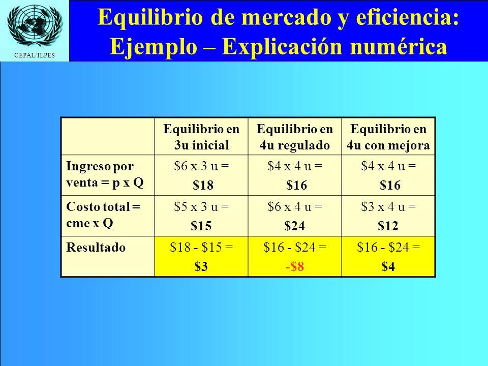 CEPAL/ILPES Equilibrio de mercado y eficiencia: Ejemplo – Explicación numérica Equilibrio en 3u inicial Equilibrio en 4u regulado Equilibrio en 4u con