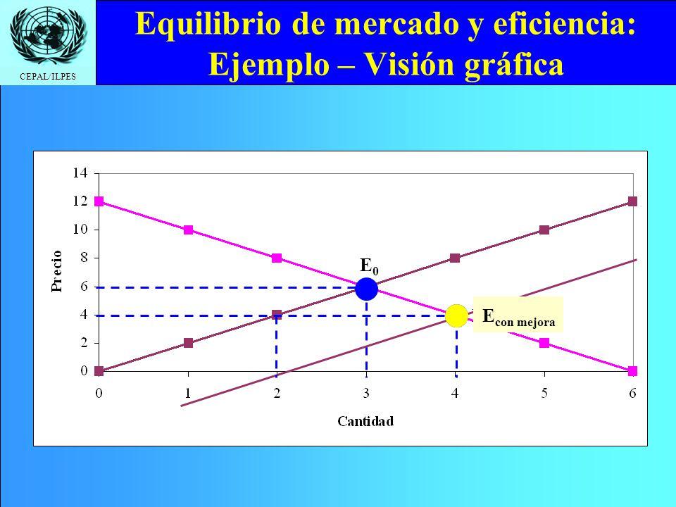CEPAL/ILPES Equilibrio de mercado y eficiencia: Ejemplo – Visión gráfica E0E0 E regulado E con mejora