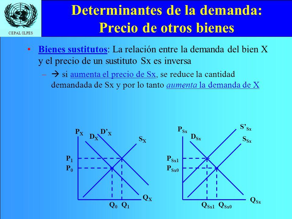 CEPAL/ILPES Determinantes de la demanda: Precio de otros bienes Bienes sustitutos: La relación entre la demanda del bien X y el precio de un sustituto