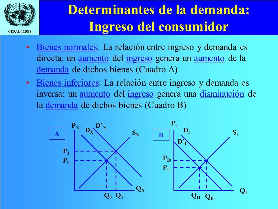 CEPAL/ILPES Determinantes de la demanda: Ingreso del consumidor Bienes normales: La relación entre ingreso y demanda es directa: un aumento del ingres