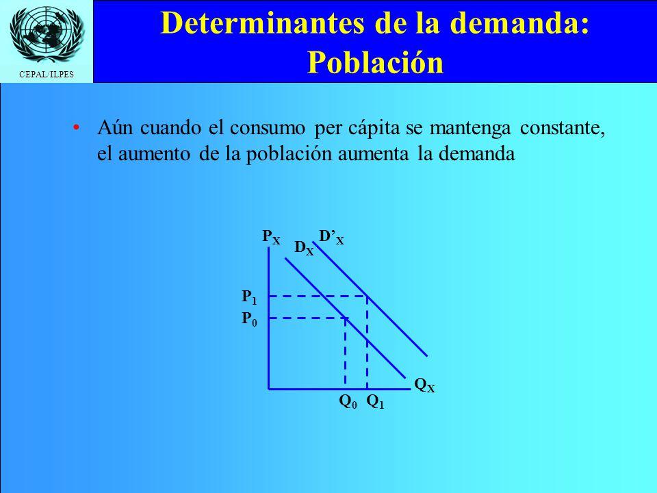 CEPAL/ILPES Determinantes de la demanda: Población Aún cuando el consumo per cápita se mantenga constante, el aumento de la población aumenta la deman