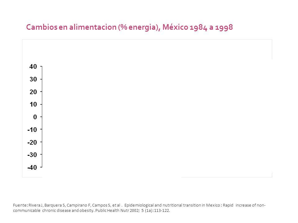 Fruits and Vegetables DairyMeat, chicken, eggs Refined CHOSodas Cambios en alimentacion (% energia), México 1984 a 1998 Fuente: Rivera J, Barquera S,